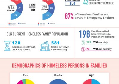 Families Households with Children Factsheet